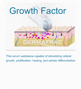 Diagram showcasing how DermaFrac serum promotes cell growth in the skin